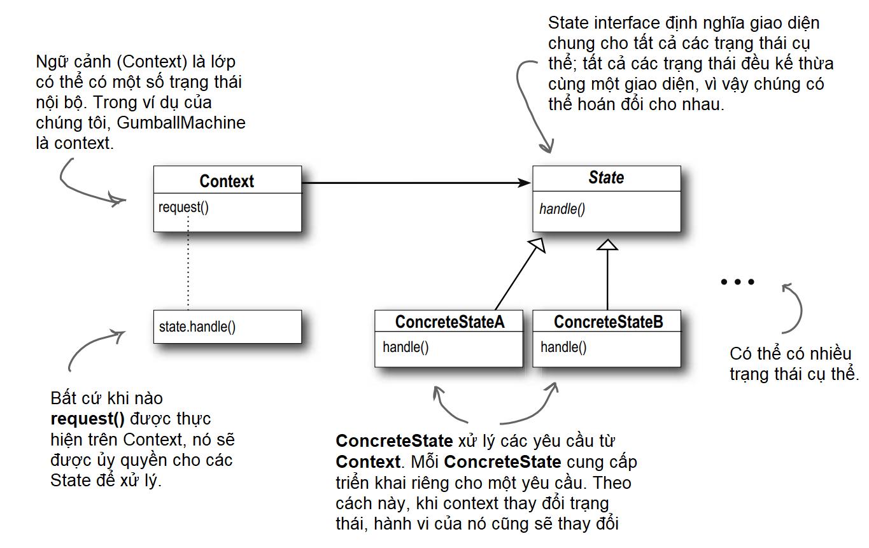 State pattern: Sơ đồ lớp