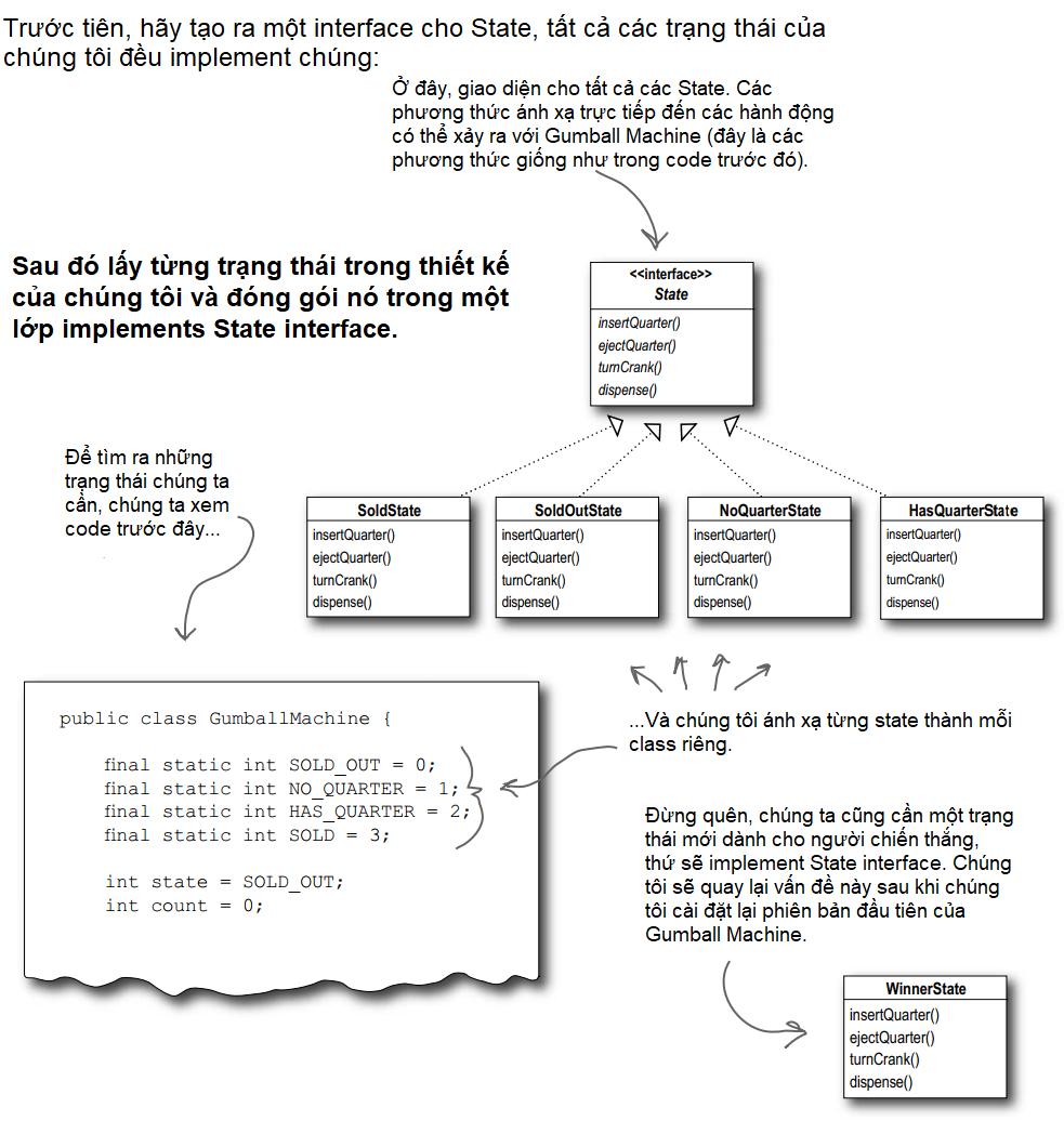 Định nghĩa các interface và class của State Pattern