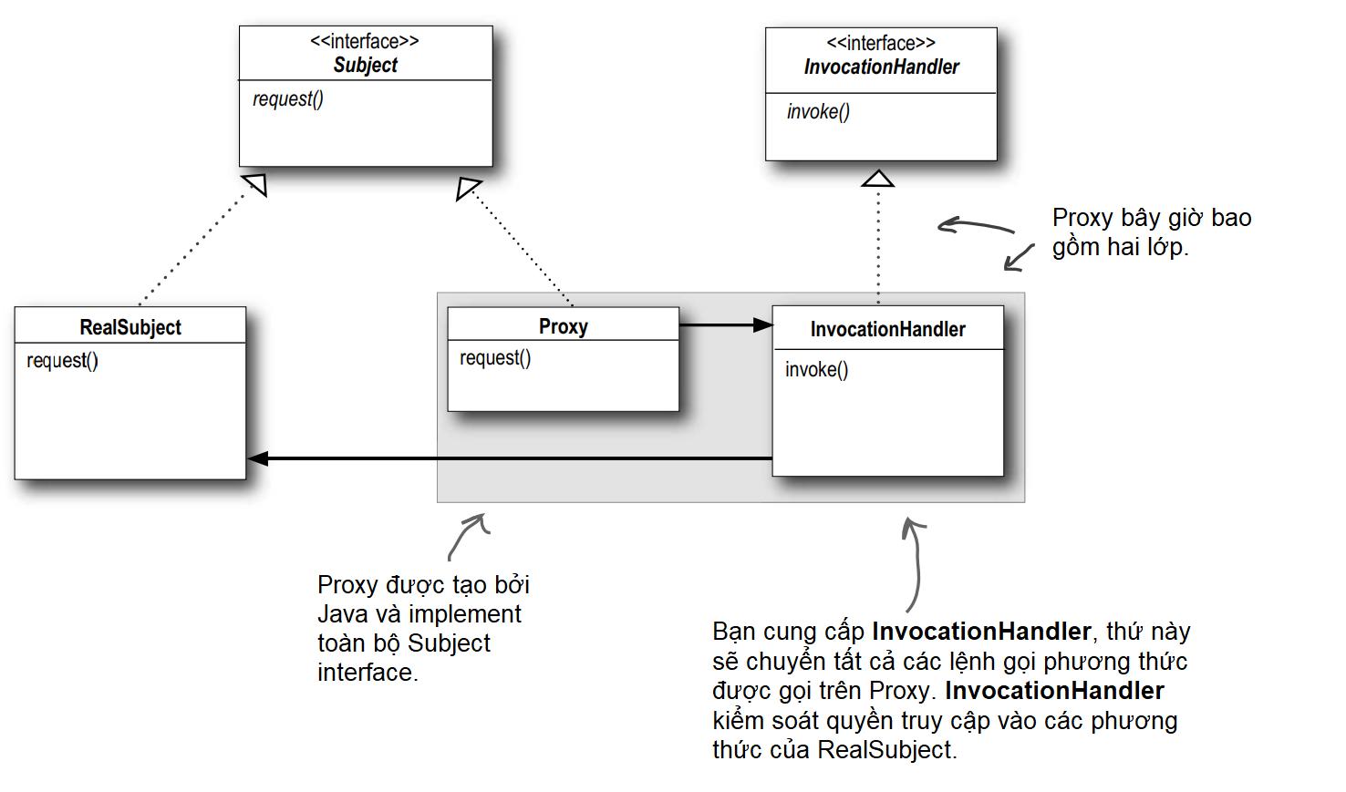 Proxy của Java API