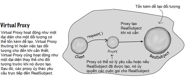 Sơ đồ Virtual Proxy